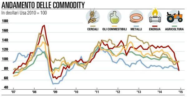 commodity 15