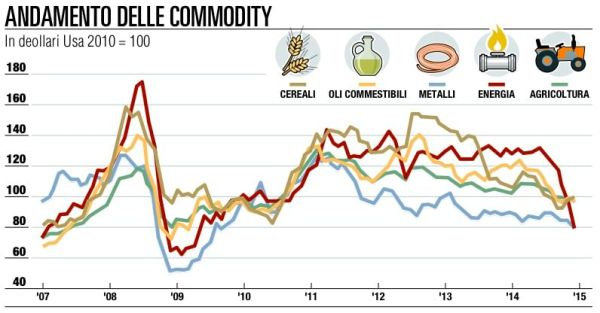commodity 15